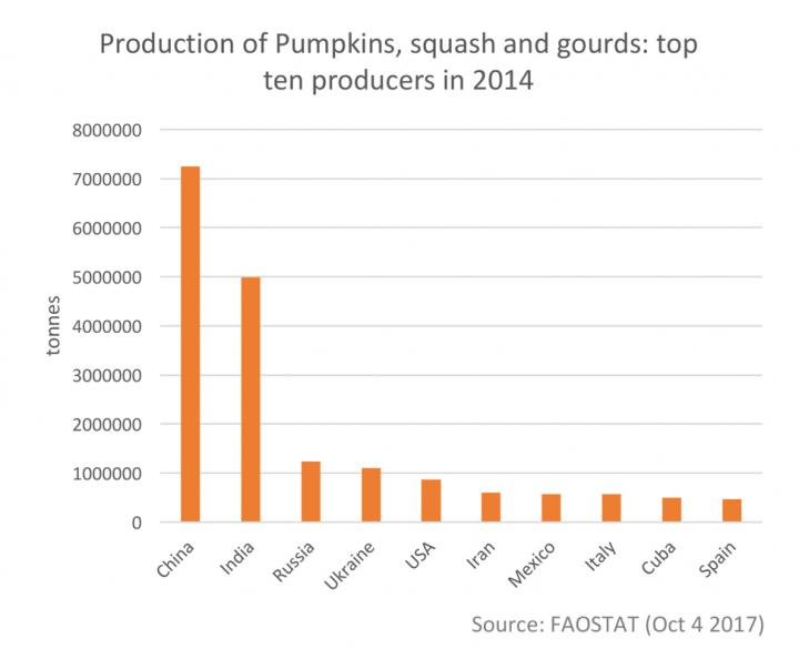 This graph shows the production of pumpkins, squash, and gourds: Top ten producers in 2014. [FAOSTAT]