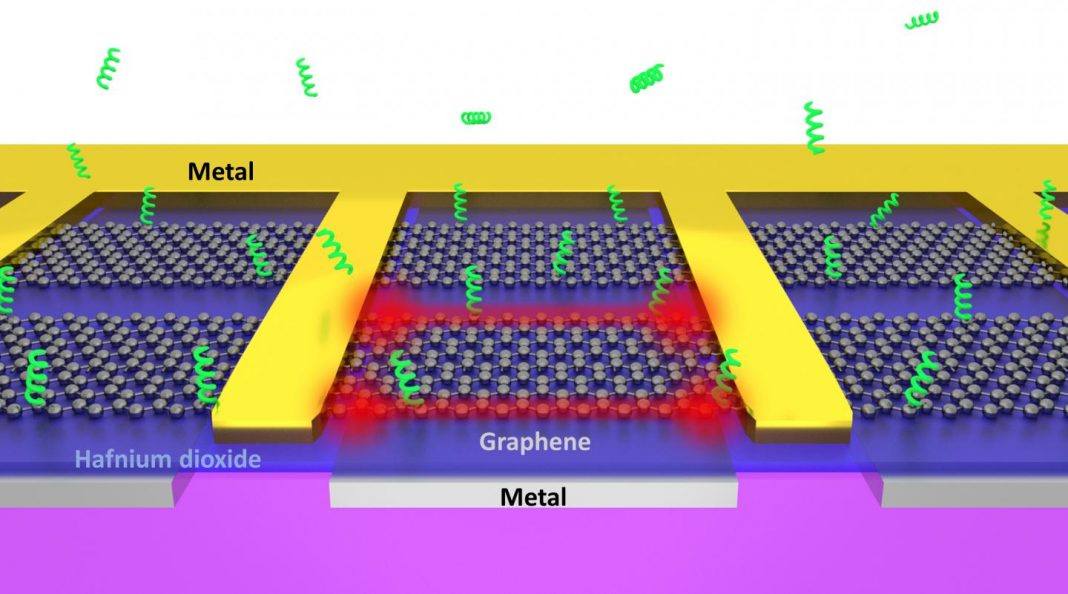 Atomically sharp edges of electrically driven graphene can act as
