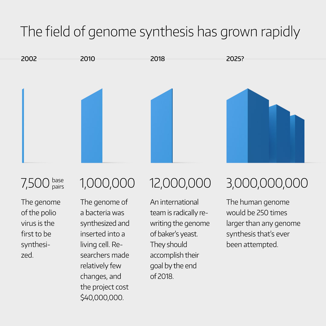 Source: Genome Project-write