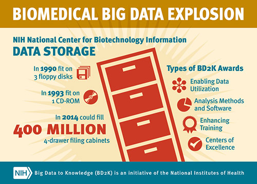 Big Data to Knowledge (BD2K) is an initiative aimed at funding research
