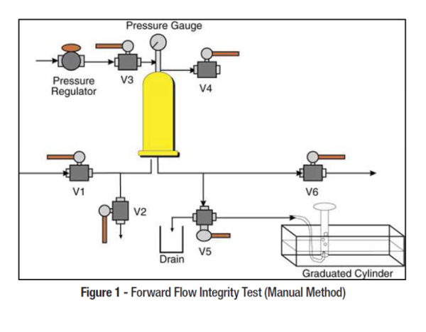 8 Tips to Ensure a Successful Filter Integrity Test   GEN