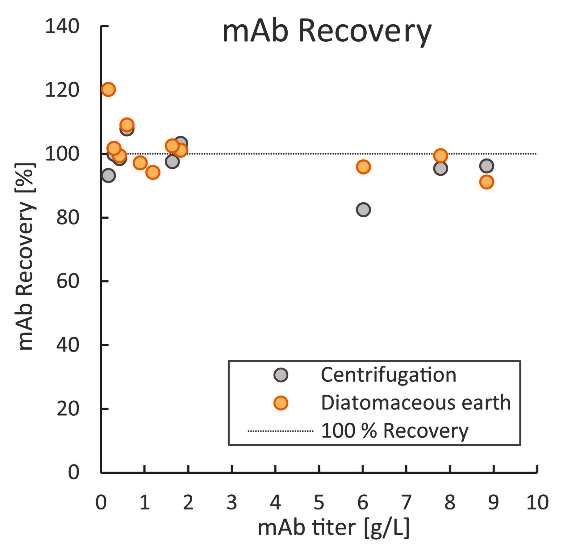 Simplified Small-Scale Harvest of CHO Cells for mAb Analytics