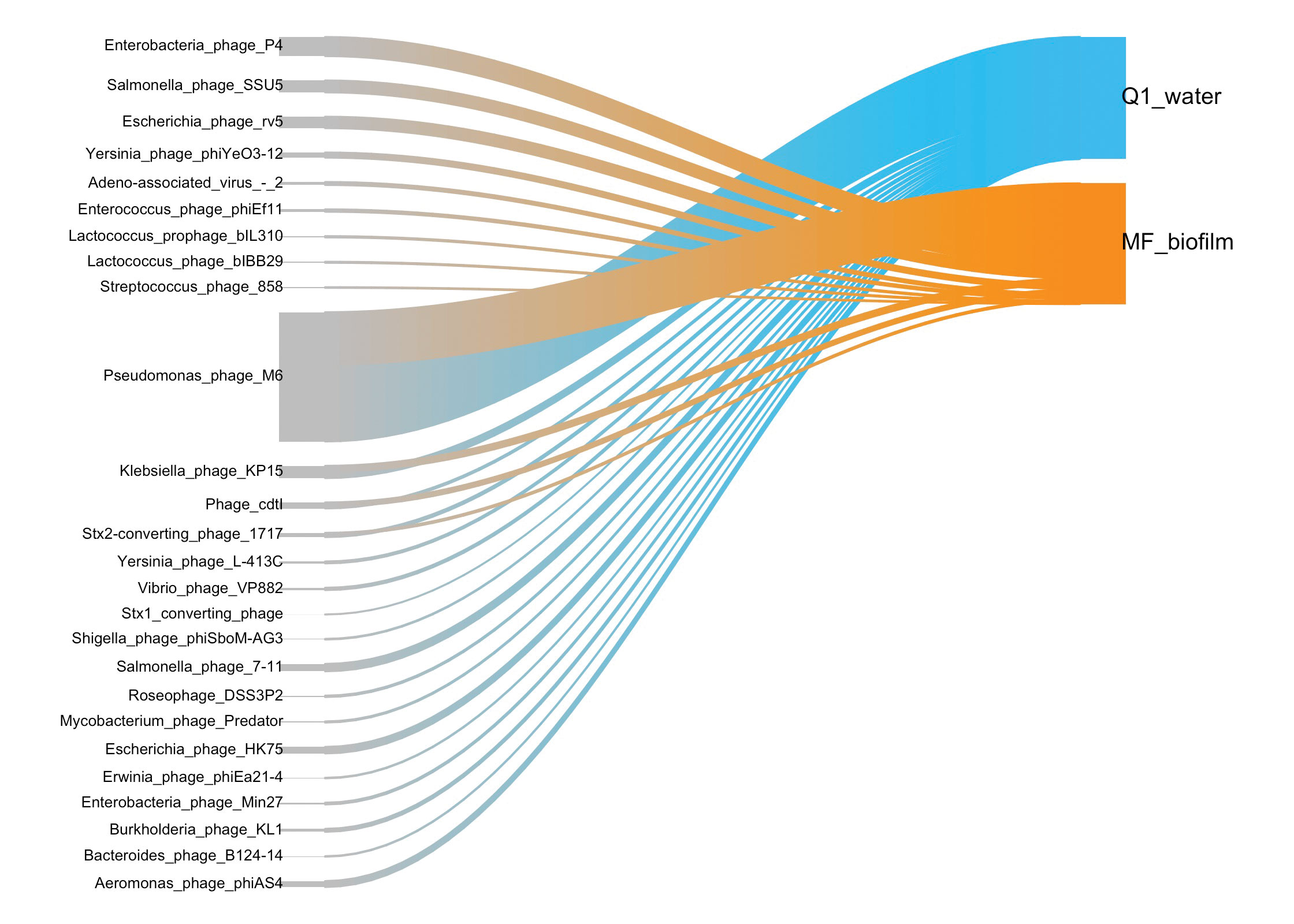 Cosmosid Brings Biology Into The 21st Century Hydroelectric Power Plant Sankey Diagram Demonstrating Differential Presence Of Bacteriophages In Mf Biofilm And Influent Q1 Water Image Provided By