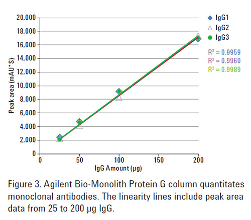 Bio-Monolith Protein G Column - More Options for mAb Titer