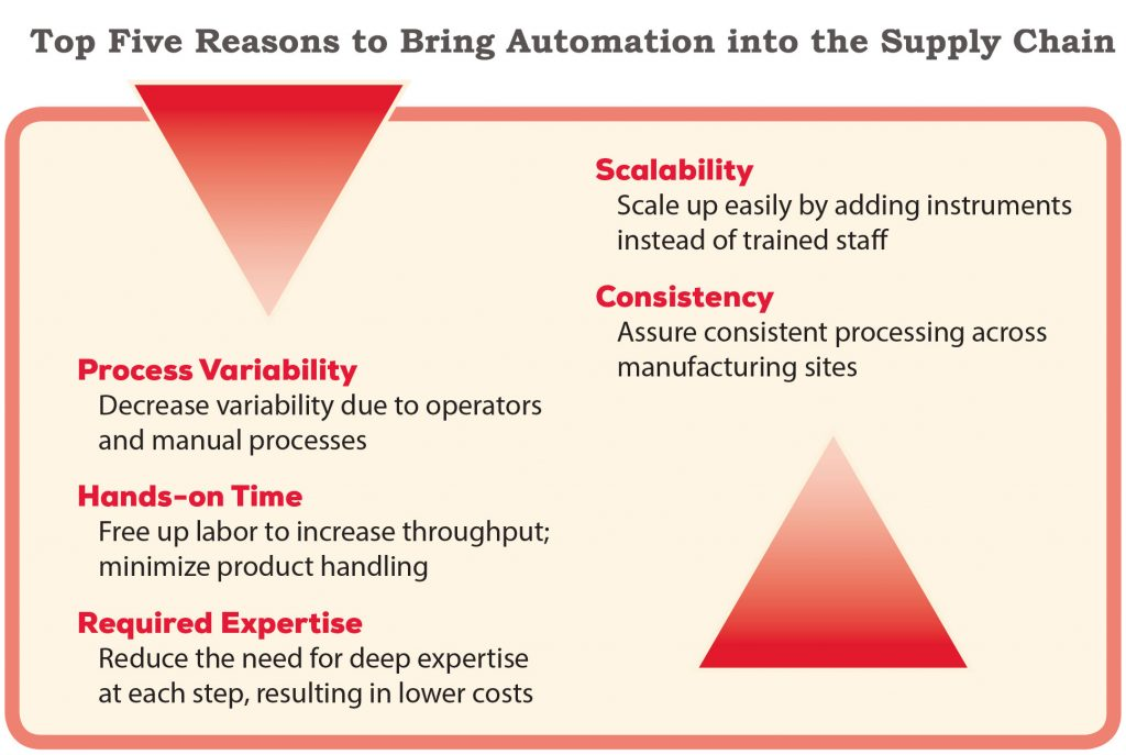 Top five reasons to bring automation into the supply chain