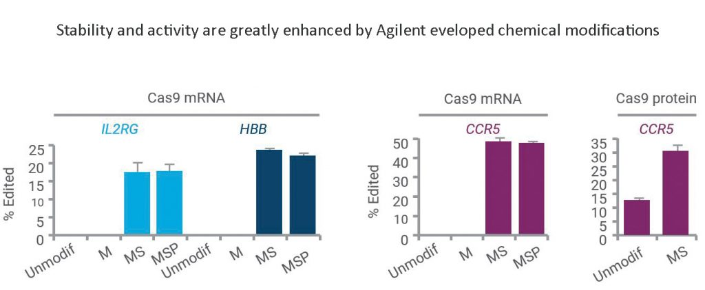 Stability and activity are greatly enhanced by Agilent developed chemical modifications