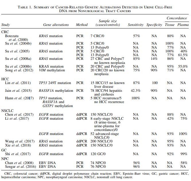 Table 1. Summary of Cancer-Related Genetic Alterations Detected in Urine Cell-Free DNA from Nonurological Tract Cancers