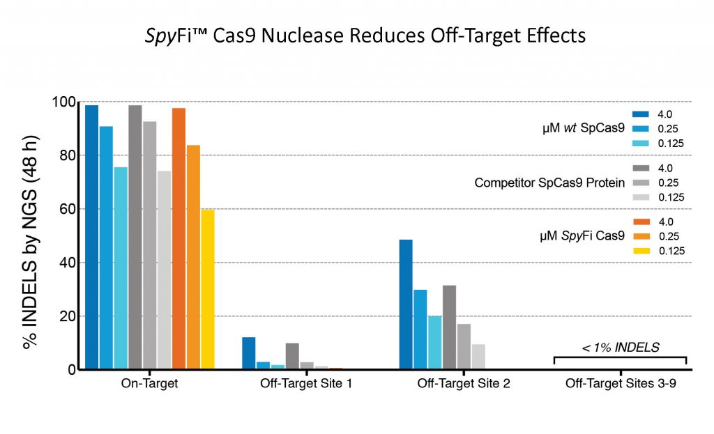 SpyFi™ Cas9 Nuclease Reduces Off-Target Effects