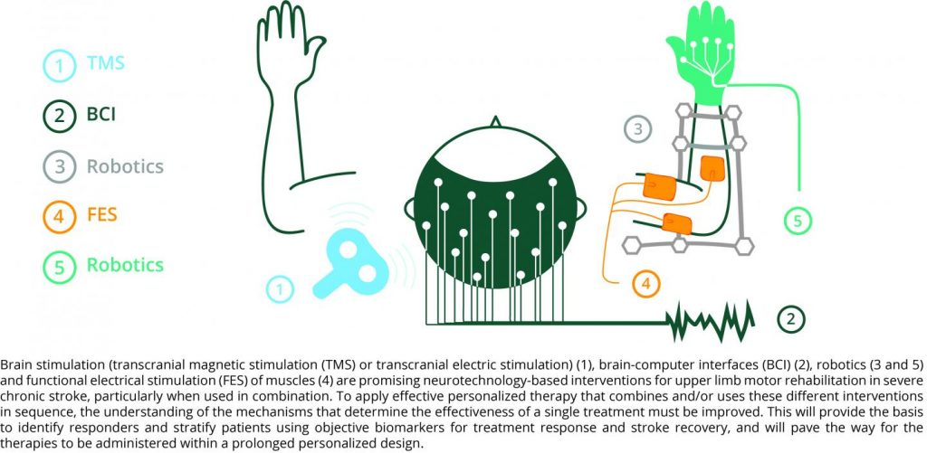 Neurotechnology-Based Interventions