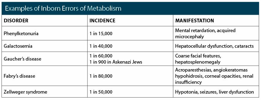 Examples of Inborn Errors of Metabolism