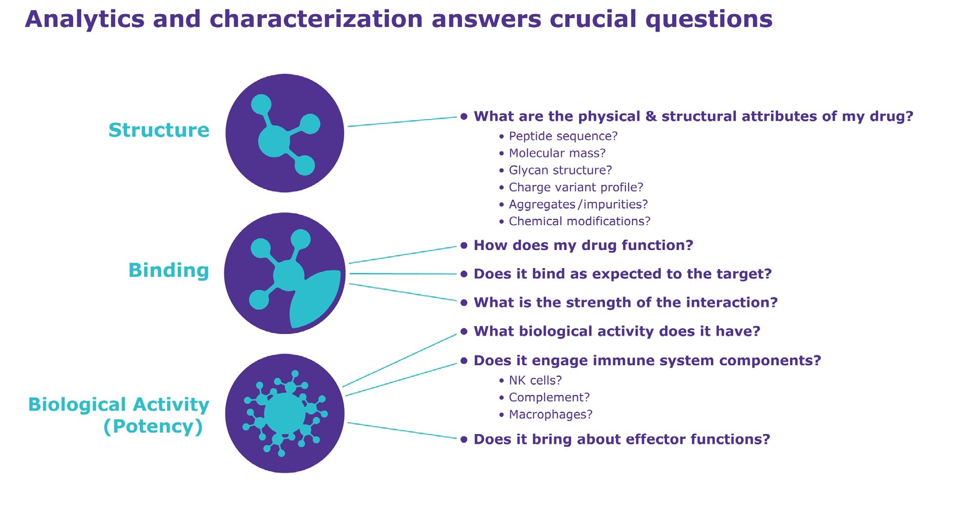 Analytics and characterization answers crucial questions
