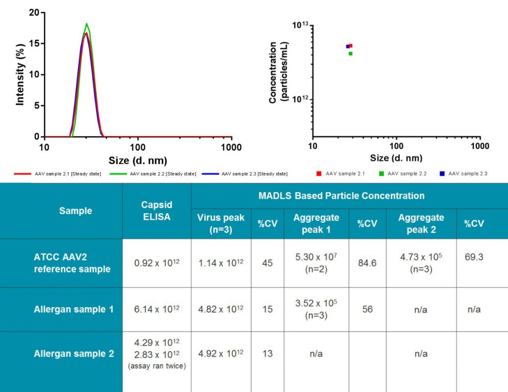 Concentration data from capsid ELISA assay and MADLS-based particle concentration