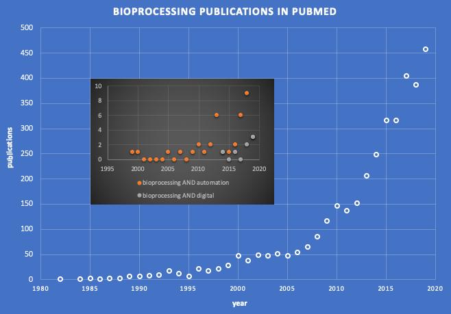 Bioprocess Pubs Figure
