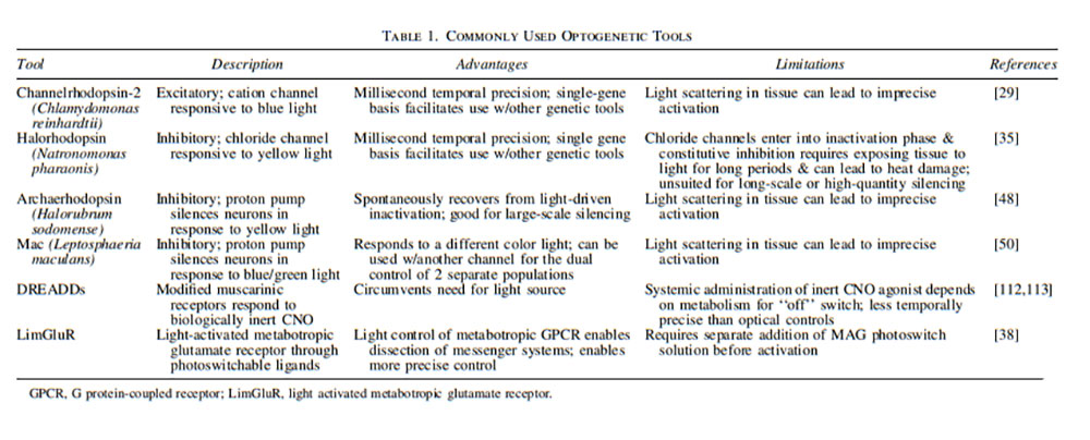 Table 1. Commonly Used Optogenetic Tools