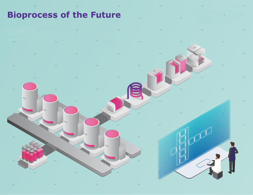 Bioprocess of the Future