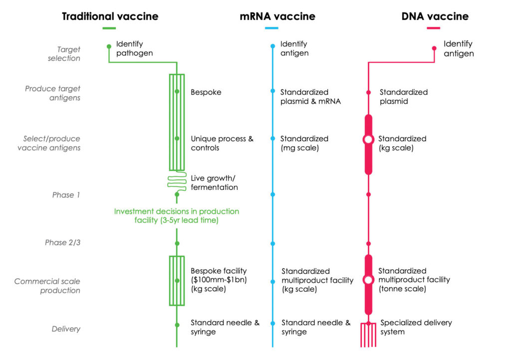 Comparison of Production Processes for vaccines