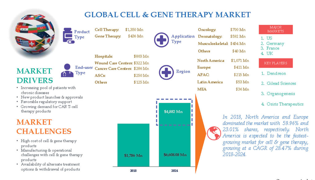 Global Cell & Gene Therapy Market