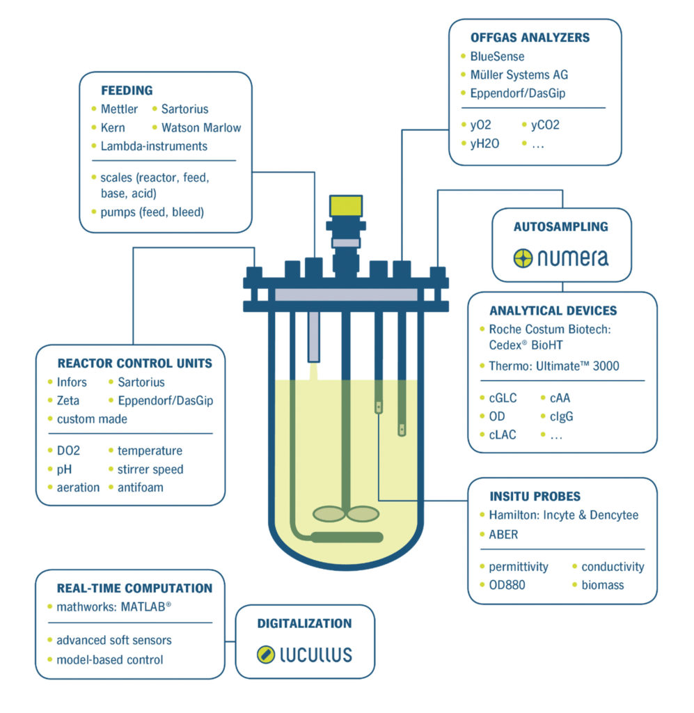 devices and interfaces of Lucullus® at TU Wien