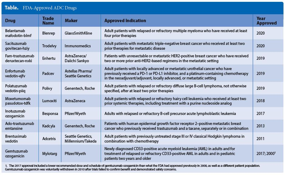 FDA-Approved ADC Drugs