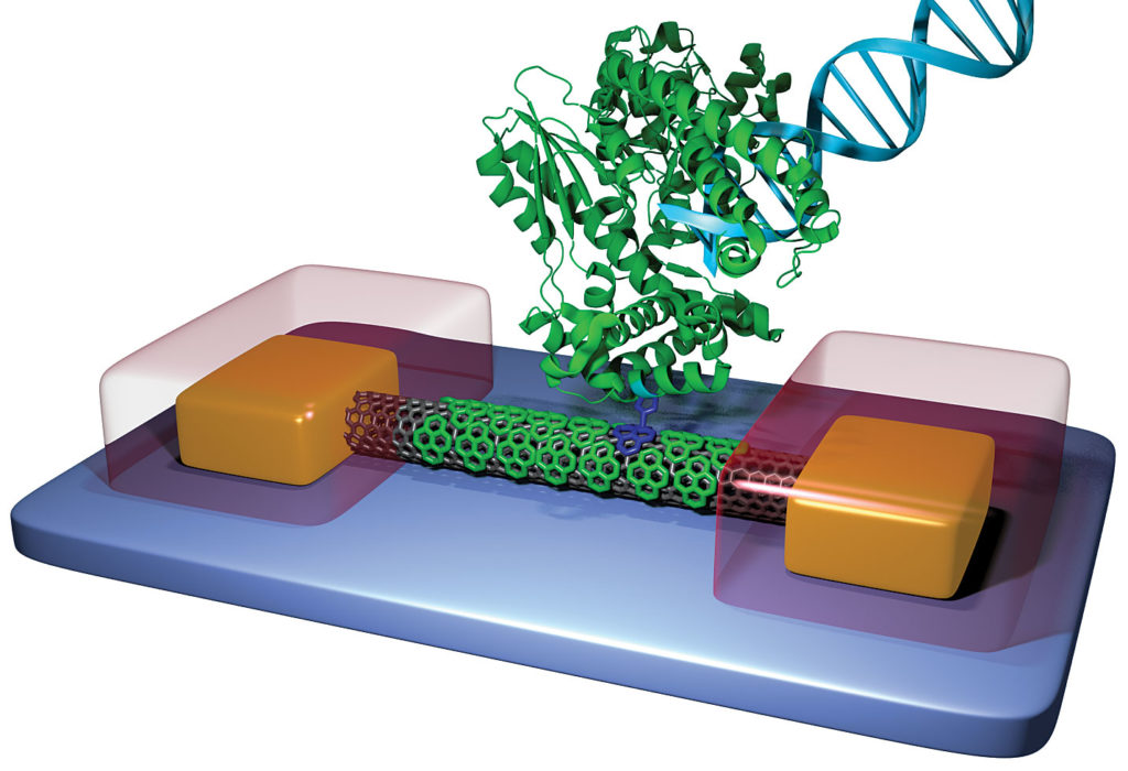 Molecular electronics technology for sequencing DNA