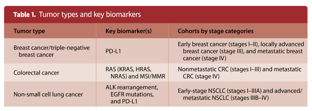 Table 1. Tumor types and key biomarkers