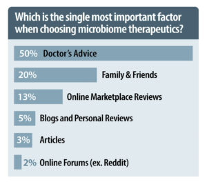 Which is the single most important factor when choosing microbiome therapeutics?